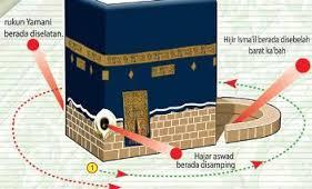 Thawaf harus berputar mengelilingi seluruh bagian ka'bah. sumber gambar : alfarisi.web.id